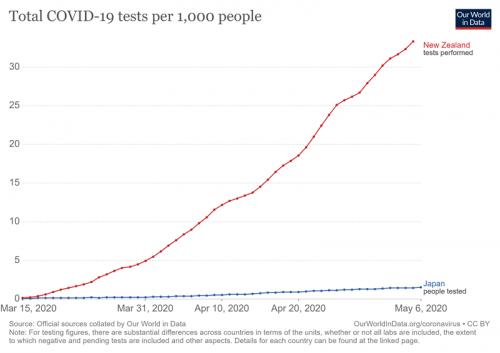 NZと日本新型コロナウィルステスト数比較